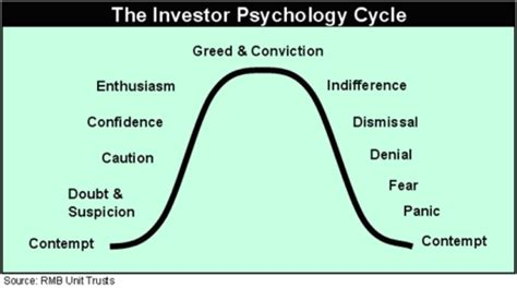 the psychology of swinging investor psychology cycle swinging from greed to fear