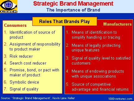 Brand Management Strategy quotes on strategic direction quotesgram