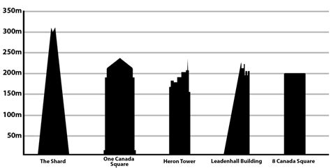 building costs in london now second highest in world list of tallest buildings in the united kingdom wikipedia