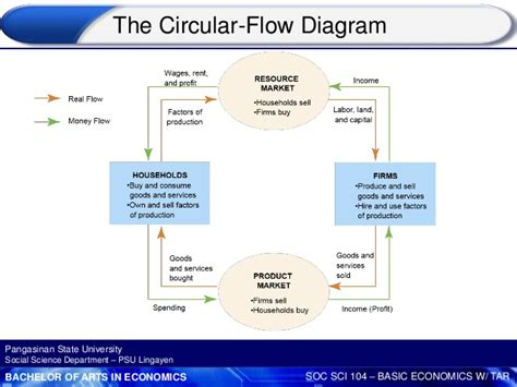 the circular flow of income diagram shows nature and scope of economics