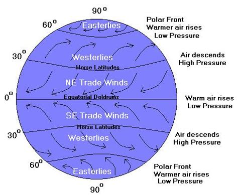 diagram of coriolis effect zooblog coriolis effect