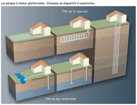 Comment Fonctionne Une Pompe à Chaleur 4373 by Tout Savoir Sur Les Pac G 233 Othermiques Habitatpresto