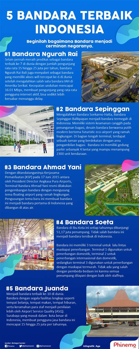 bandara terbaik  menjadi cerminan wajah indonesia