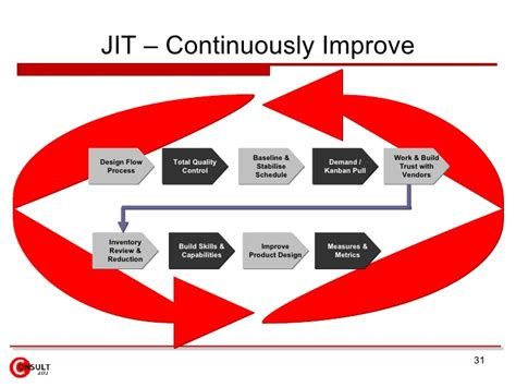jit layout definition jit