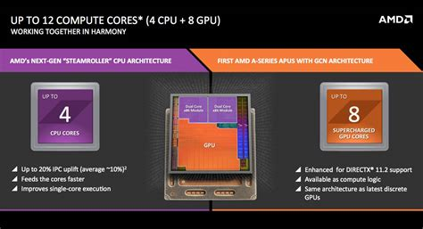 amd a10 mobile amd tops processor evolution with new mobile kaveri