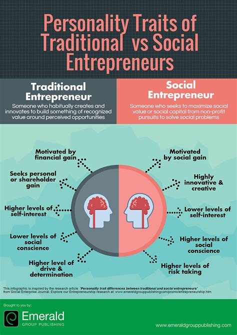 Best Mba For Social Entrepreneurship by Personality Trait Differences Between Traditional And