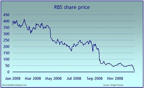 aktienkurs bank of ireland royal bank of scotland aktienkurs gr 252 ne aktien