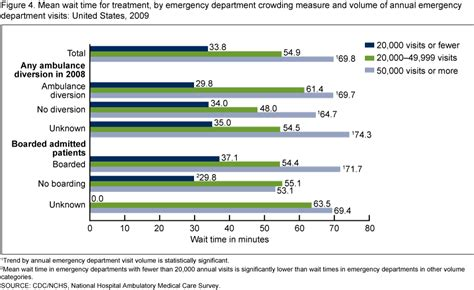 average emergency room wait products data briefs number 102 august 2012