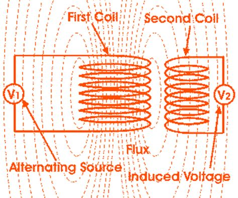 how does inductor works air transformer electrical4u