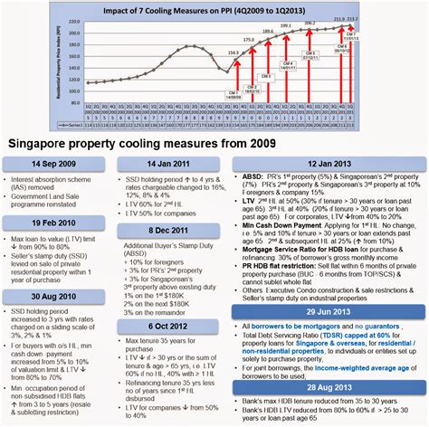compress pdf less than 200kb singapore property cooling measures and its impact