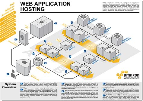 Amazon Web Hosting | aws 問題 elb 會強迫切斷用戶與 ec2 的連線 hoamon s sandbox
