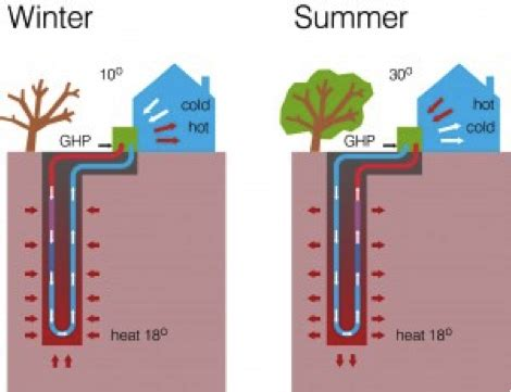 direct geothermal energy   energy systems & sustainable living