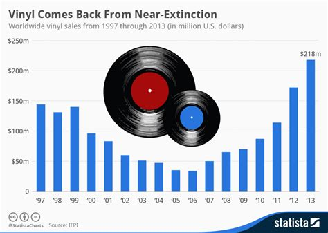 vinyl lp sales chart vinyl comes back from near extinction statista