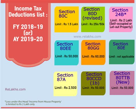 Pdf Tax Breaks For School Tuition 2018 by Income Tax Deductions List Fy 2018 19 How To Save Tax