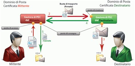 posta certificata ministero interno posta elettronia certificata pec