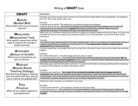 exle of smart goals goal exles writing a smart goal education