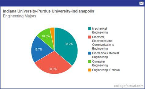 Purdue Northwest Mba Program by Indiana Accreditation