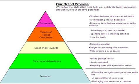 exle of 3m s brand pyramid approach to brand promise