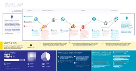 nine sample customer journey maps and what we can learn