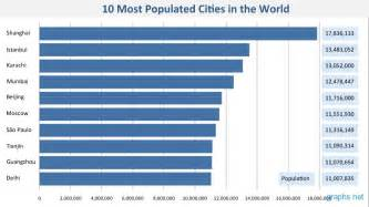 most in the world 10 most populated cities in the world infographics