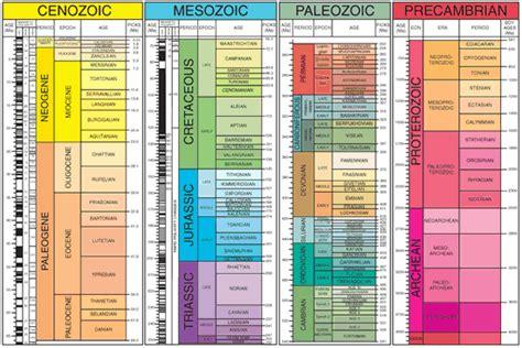 era tabelle 2015 gsa geologic time scale