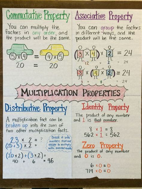 Chart Topping Facts by Best 25 Addition Anchor Charts Ideas On
