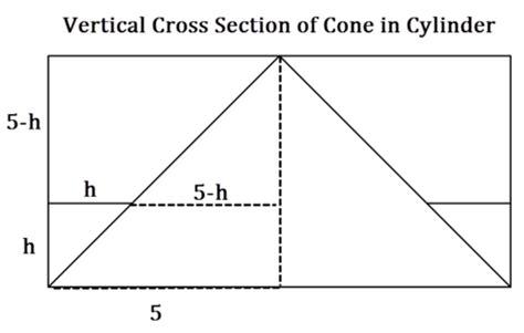 cross sectional area of a cone spheres ck 12 foundation