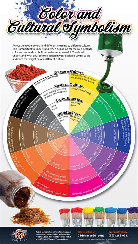 color in translation colore localizzazione infografica di traduzione