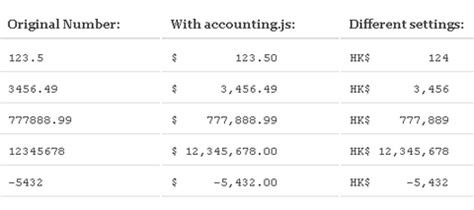 format currency using javascript javascript library for money and currency formatting web
