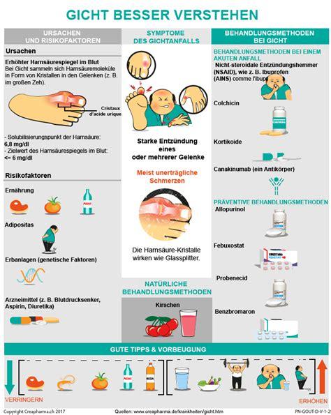 alimenti ricchi di purine gicht symptome behandlung creapharma de