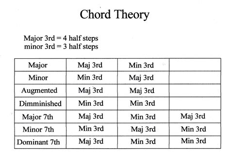 chord theory for beginners bundle the only 2 books you need to learn chord theory chord progressions and chord tone soloing today best seller volume 16 books guitar chord guide beginner curtis