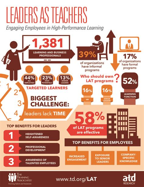 atd design learning certificate atd research infographic on leaders as teachers programs