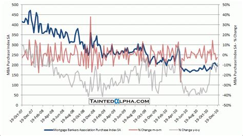 Mba Index by Mba Mortgage Applications 18 6 Tainted Alpha