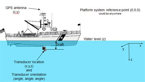 boat fitter definition about transducer geometry