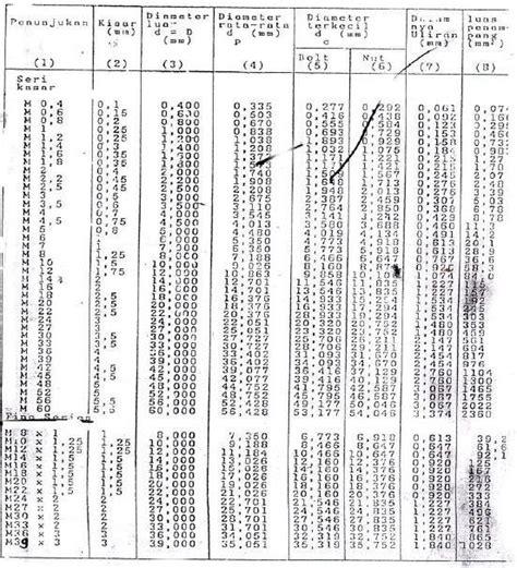 Baut Probolt M 6x12 Mm menentukan ukuran baut manusiabiasa