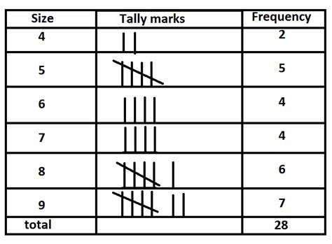 frequency table template frequency table worksheet deployday