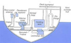 marine toilet systems diagrams marine get free image