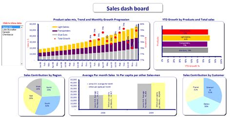 sales excel dashboard spreadsheet templates template124