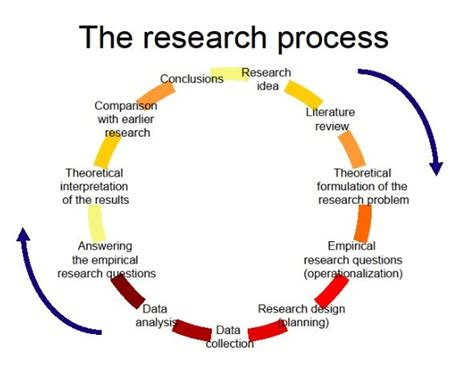 what are the steps in writing a research paper the research process follow this link to find a bundle