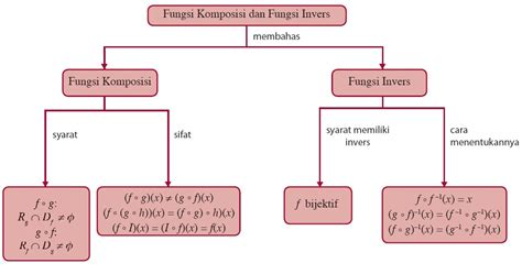 fungsi komposisi  fungsi invers aljabar contoh soal