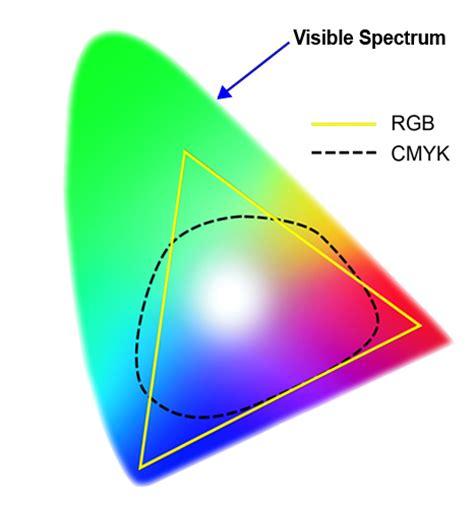 cmyk spectrum rgb cmyk spectrum drukwerkdeal blog het laatste nieuws