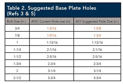 3 hole dimensions anchor bolt tolerances