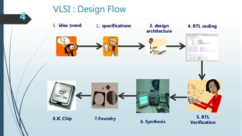 vlsi design application vlsi