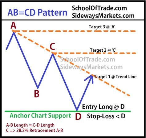 abcd pattern trading sidewaysmarkets schooloftrade com trading the symmetrical