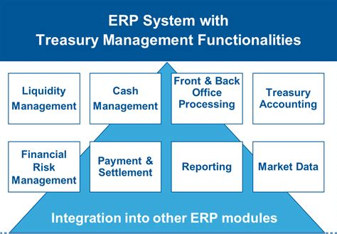 Treasury Management Sales by Convista Consulting Spain Centralization Of Corporate Treasury Processes Using Erp Systems