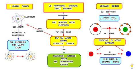 tavola periodica degli elementi stabile mappa concettuale legami chimici