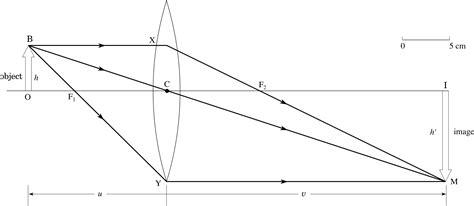 plano concave lens diagram plano convex lens diagram plano get free image about