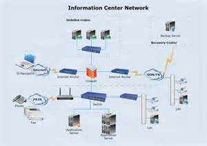 Home Data Network Design by Data Center Network Diagram