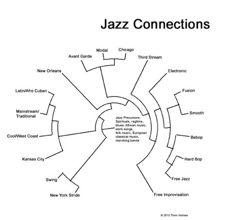 characteristics of swing jazz thom holmes noise and notations