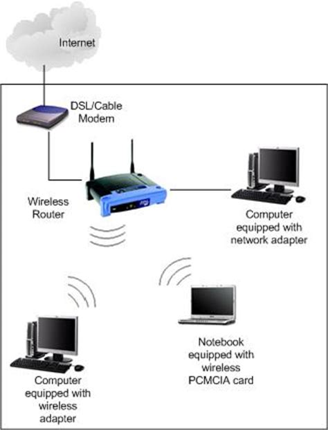 linksys cable modem ver 3 be used with laptop with win 8.1?